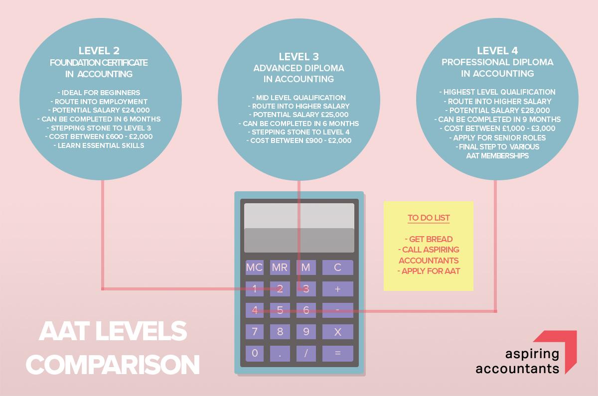 aat levels series levels comparison aspiring accountants
